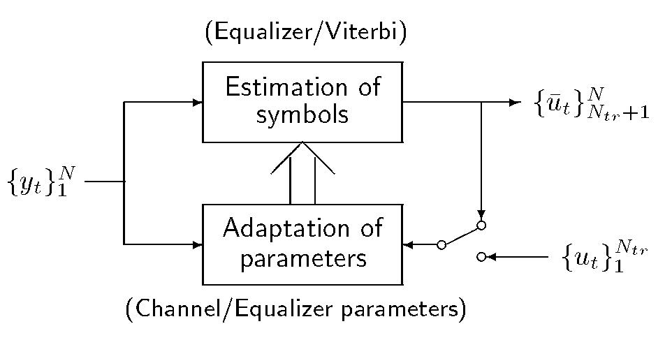 [Symbol estimation in feedback with channel estimation]